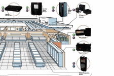 Sisteme de monitorizare instalatii frigorifice